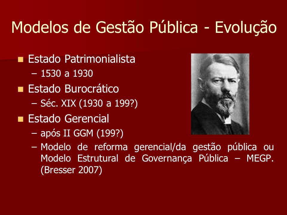 Modelos de Gestão Pública - Evolução Estado Patrimonialista – –1530 a 1930 Estado Burocrático – –Séc. XIX (1930 a 199?) Estado Gerencial – –após II GG