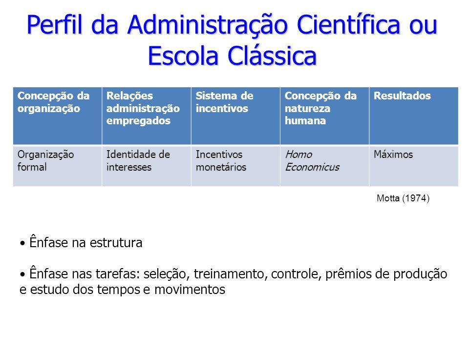 Perfil da Administração Científica ou Escola Clássica Concepção da organização Relações administração empregados Sistema de incentivos Concepção da na