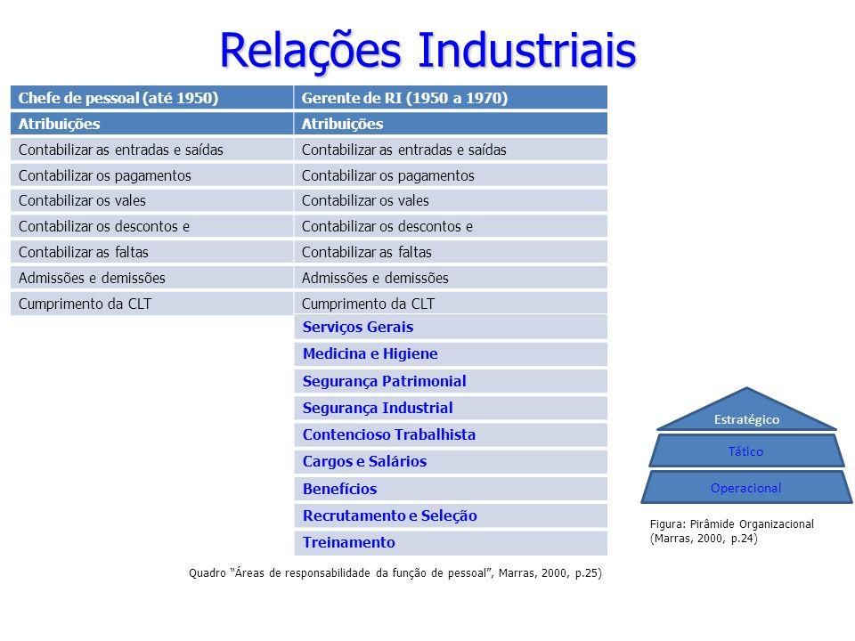 Relações Industriais Chefe de pessoal (até 1950)Gerente de RI (1950 a 1970) Atribuições Contabilizar as entradas e saídas Contabilizar os pagamentos C