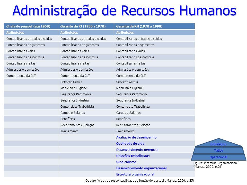 Administração de Recursos Humanos Chefe de pessoal (até 1950)Gerente de RI (1950 a 1970)Gerente de RH (1970 a 1990) Atribuições Contabilizar as entrad