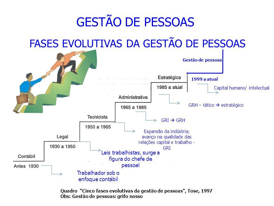 FASES EVOLUTIVAS DA GESTÃO DE PESSOAS Quadro Cinco fases evolutivas da gestão de pessoas, Tose, 1997 Obs: Gestão de pessoas: grifo nosso Gestão de pes