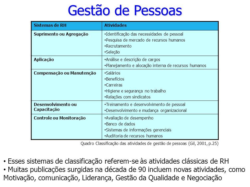 Gestão de Pessoas Quadro Classificação das atividades de gestão de pessoas (Gil, 2001, p.25) Sistemas de RHAtividades Suprimento ou Agregação Identifi