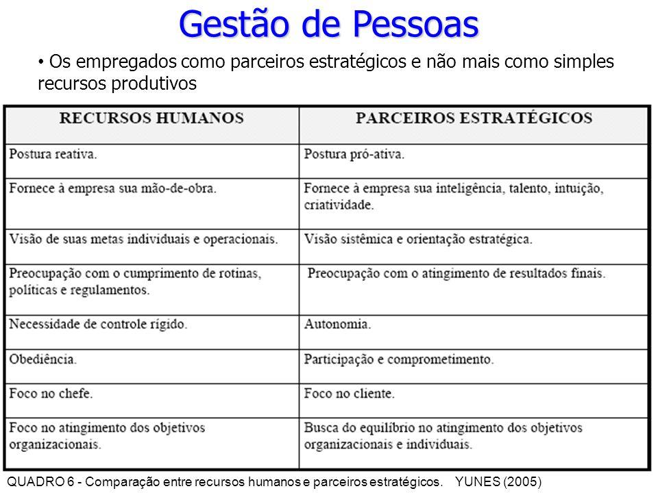 Gestão de Pessoas Os empregados como parceiros estratégicos e não mais como simples recursos produtivos QUADRO 6 - Comparação entre recursos humanos e parceiros estratégicos.