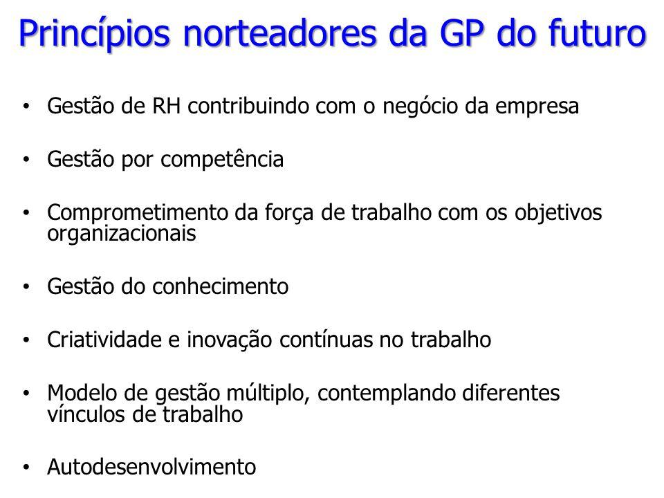 Princípios norteadores da GP do futuro Gestão de RH contribuindo com o negócio da empresa Gestão por competência Comprometimento da força de trabalho