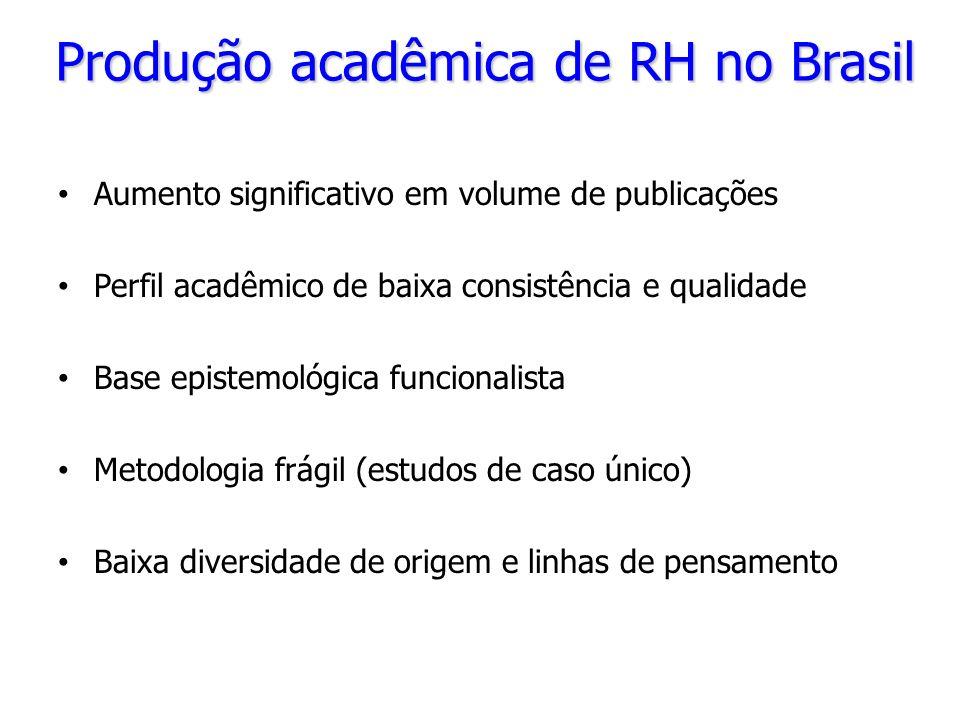 Produção acadêmica de RH no Brasil Aumento significativo em volume de publicações Perfil acadêmico de baixa consistência e qualidade Base epistemológi