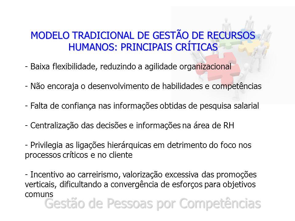 Gestão de Pessoas por Competências MODELO TRADICIONAL DE GESTÃO DE RECURSOS HUMANOS: PRINCIPAIS CRÍTICAS - Baixa flexibilidade, reduzindo a agilidade