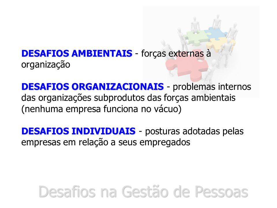 DESAFIOS AMBIENTAIS DESAFIOS AMBIENTAIS - forças externas à organização DESAFIOS ORGANIZACIONAIS DESAFIOS ORGANIZACIONAIS - problemas internos das organizações subprodutos das forças ambientais (nenhuma empresa funciona no vácuo) DESAFIOS INDIVIDUAIS DESAFIOS INDIVIDUAIS - posturas adotadas pelas empresas em relação a seus empregados Desafios na Gestão de Pessoas