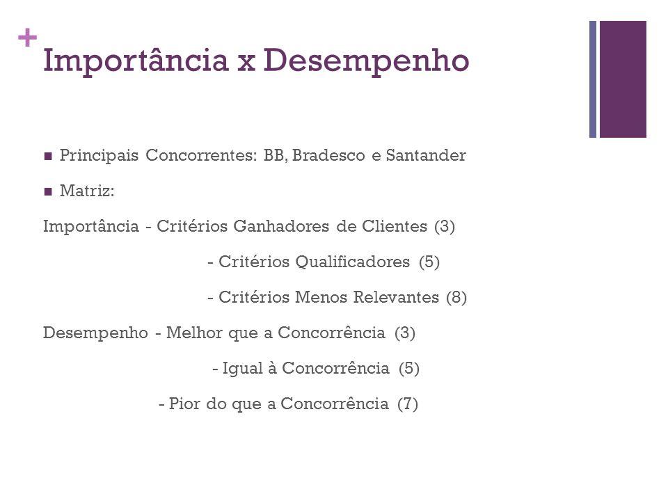+ Importância x Desempenho Principais Concorrentes: BB, Bradesco e Santander Matriz: Importância - Critérios Ganhadores de Clientes (3) - Critérios Qu