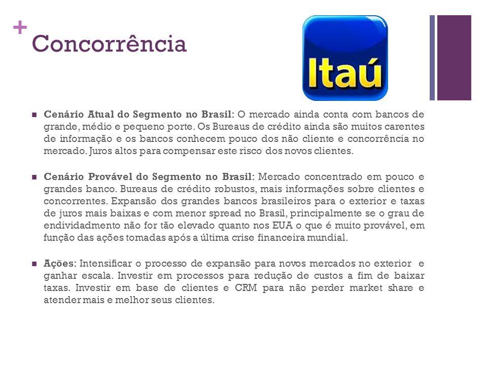 + Concorrência Cenário Atual do Segmento no Brasil: O mercado ainda conta com bancos de grande, médio e pequeno porte. Os Bureaus de crédito ainda são