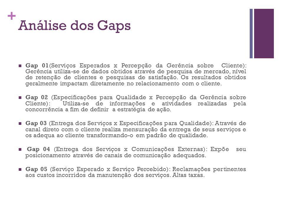 + Análise dos Gaps Gap 01(Serviços Esperados x Percepção da Gerência sobre Cliente): Gerência utiliza-se de dados obtidos através de pesquisa de merca