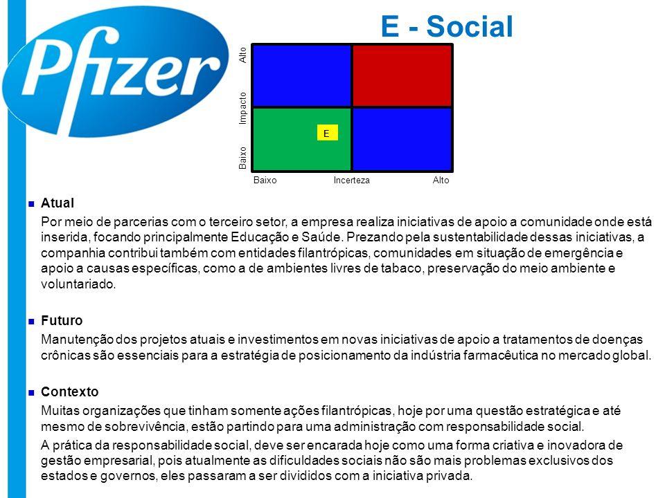 E - Social Incerteza Impacto AltoBaixo Alto Baixo E Atual Por meio de parcerias com o terceiro setor, a empresa realiza iniciativas de apoio a comunid