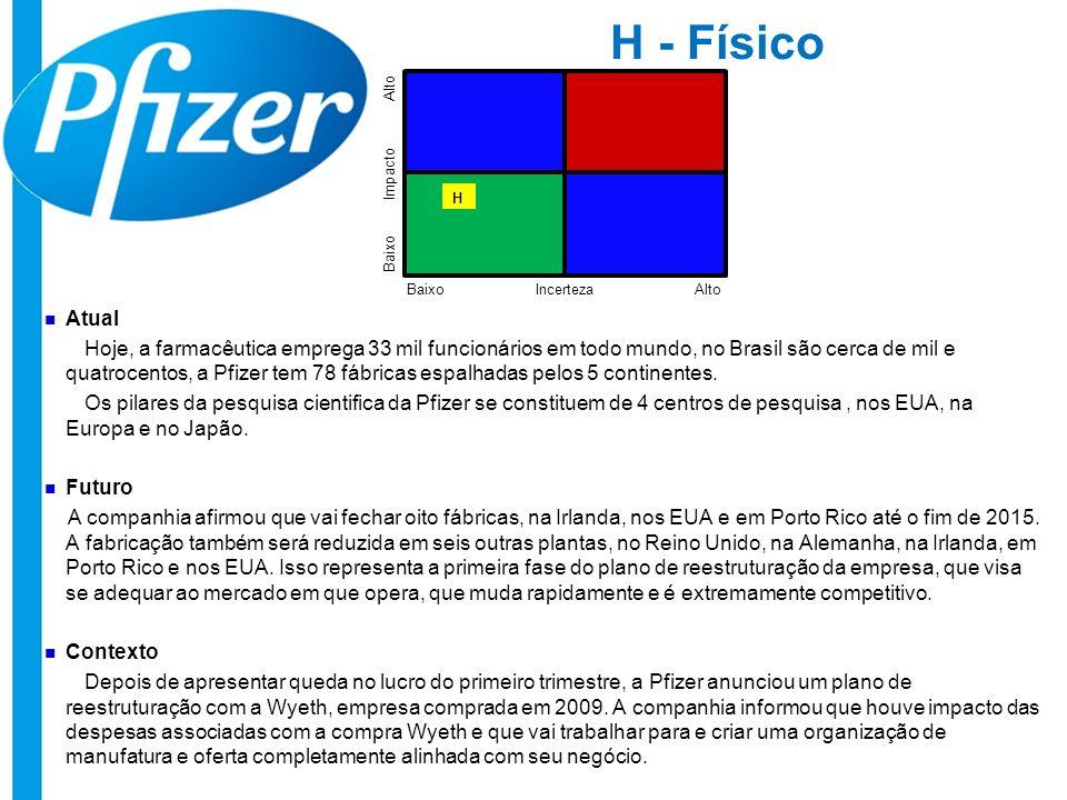 H - Físico Atual Hoje, a farmacêutica emprega 33 mil funcionários em todo mundo, no Brasil são cerca de mil e quatrocentos, a Pfizer tem 78 fábricas e