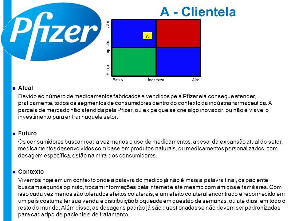 A - Clientela Atual Devido ao número de medicamentos fabricados e vendidos pela Pfizer ela consegue atender, praticamente, todos os segmentos de consu
