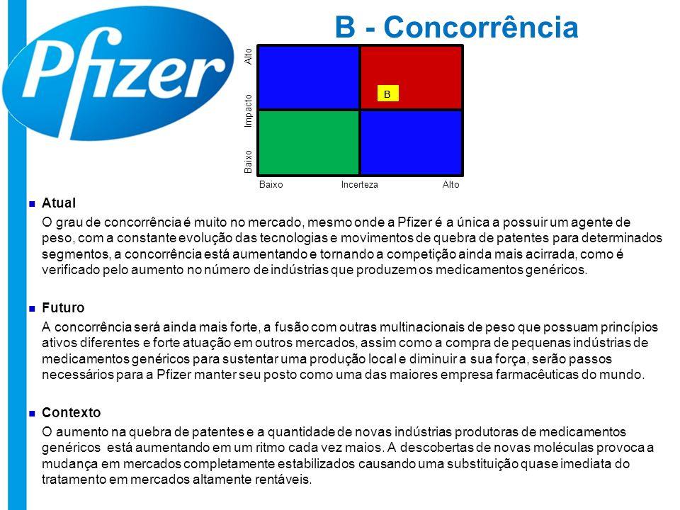 B - Concorrência Atual O grau de concorrência é muito no mercado, mesmo onde a Pfizer é a única a possuir um agente de peso, com a constante evolução