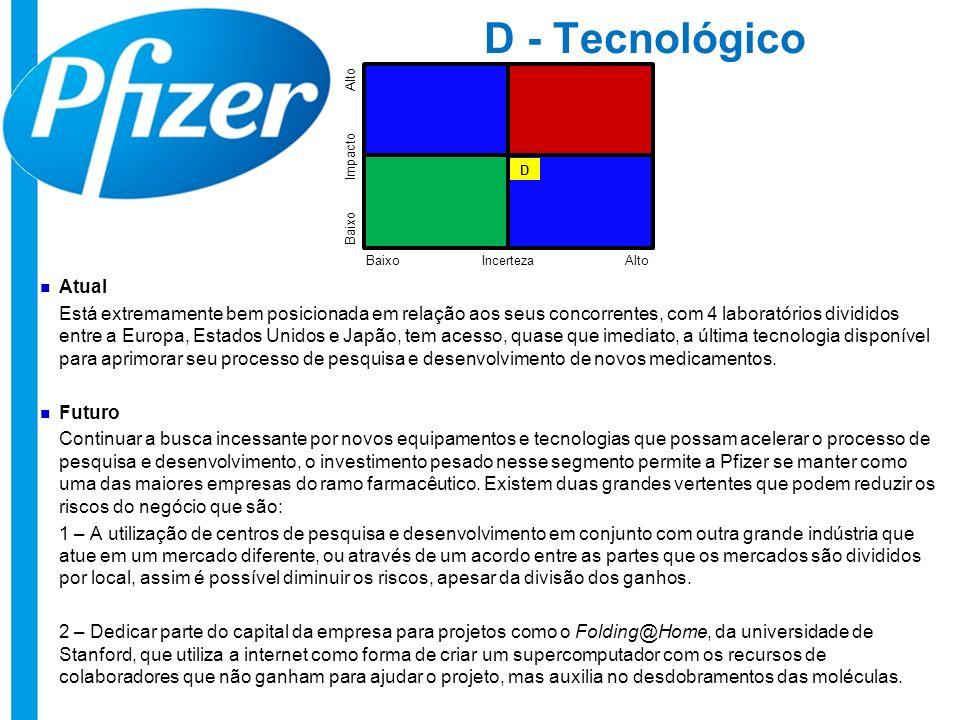 D - Tecnológico Atual Está extremamente bem posicionada em relação aos seus concorrentes, com 4 laboratórios divididos entre a Europa, Estados Unidos