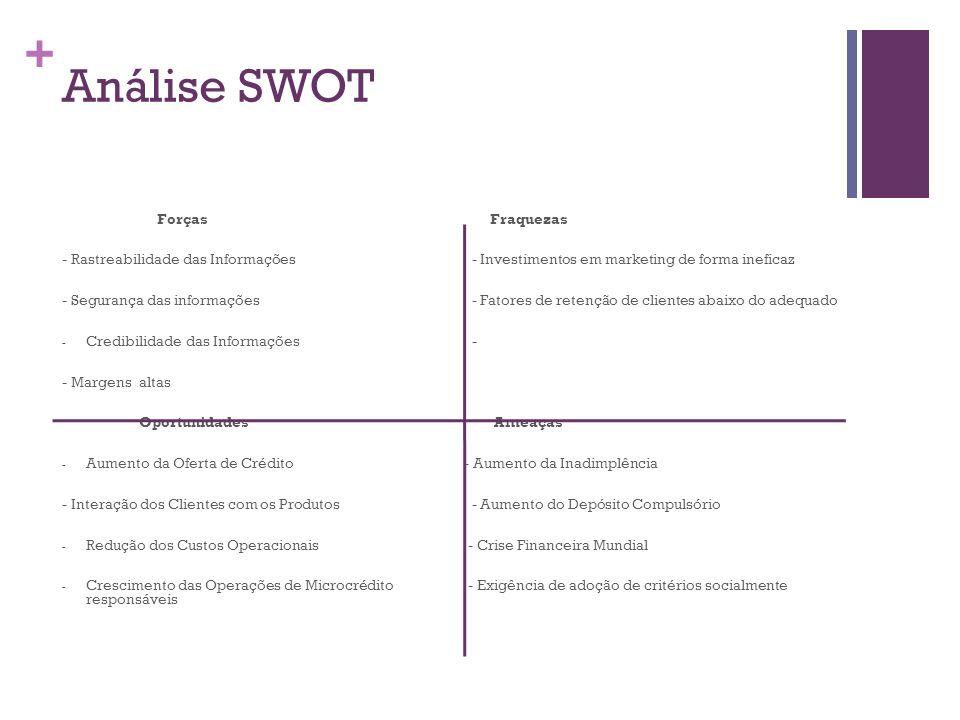 + Análise SWOT Forças Fraquezas - Rastreabilidade das Informações - Investimentos em marketing de forma ineficaz - Segurança das informações - Fatores