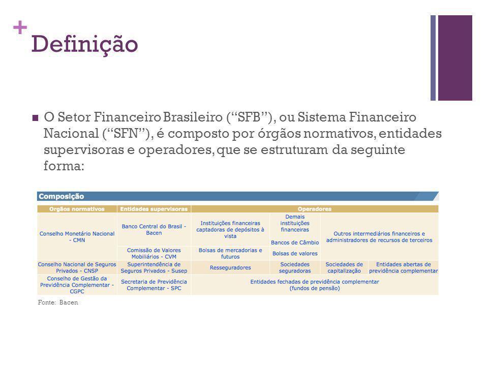 + Definição O Setor Financeiro Brasileiro (SFB), ou Sistema Financeiro Nacional (SFN), é composto por órgãos normativos, entidades supervisoras e operadores, que se estruturam da seguinte forma: Fonte: Bacen