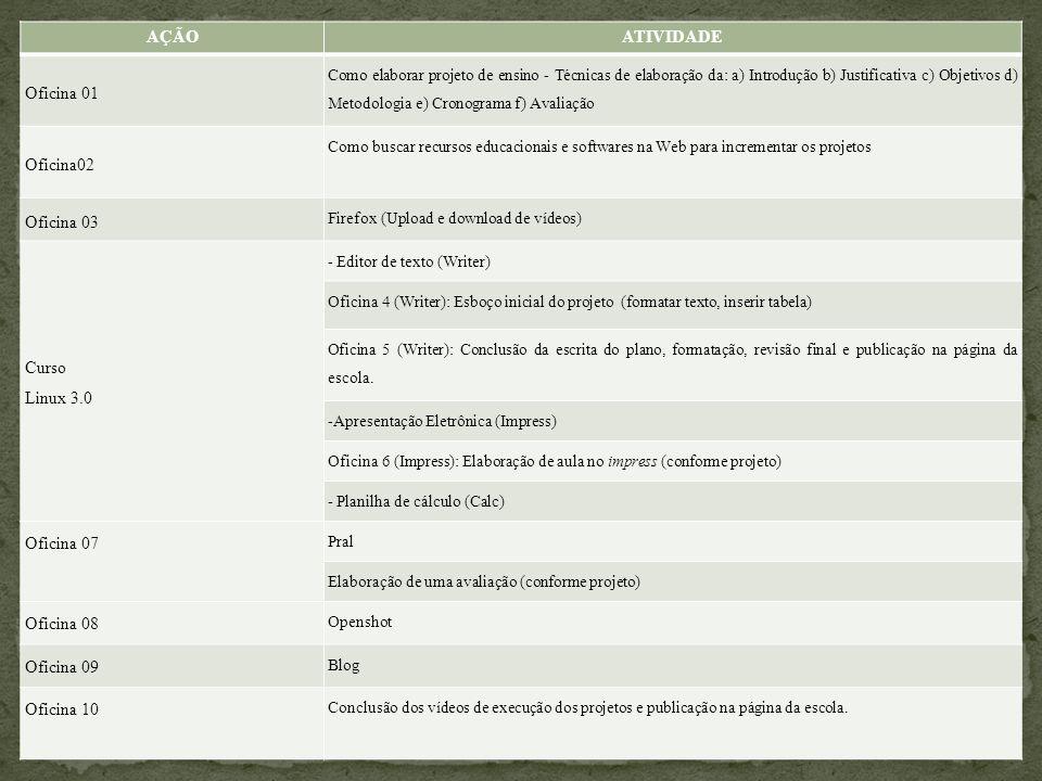 AÇÃOATIVIDADE Oficina 01 Como elaborar projeto de ensino - Técnicas de elaboração da: a) Introdução b) Justificativa c) Objetivos d) Metodologia e) Cr