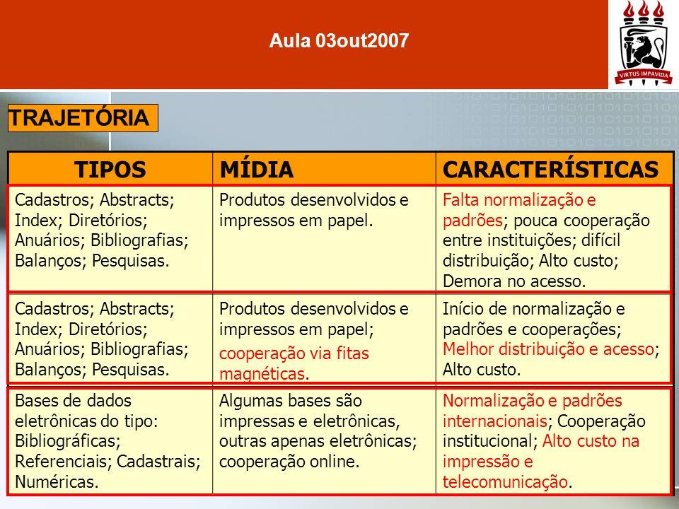 Aula 03out2007 TIPOSMÍDIACARACTERÍSTICAS Cadastros; Abstracts; Index; Diretórios; Anuários; Bibliografias; Balanços; Pesquisas. Produtos desenvolvidos