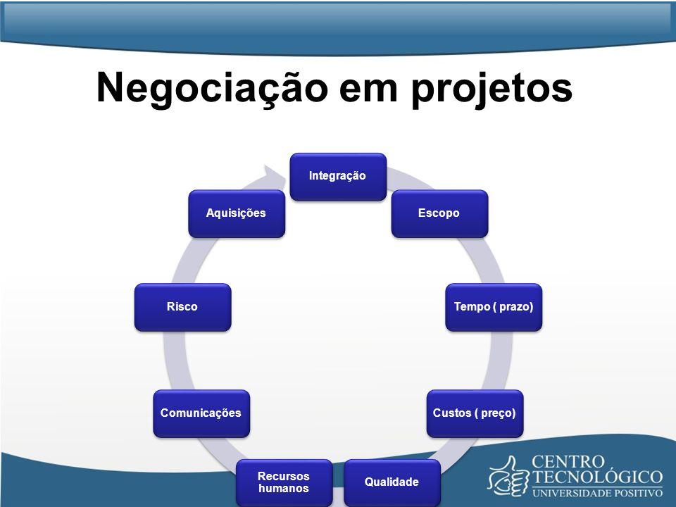 Negociação em projetos IntegraçãoEscopoTempo ( prazo)Custos ( preço)Qualidade Recursos humanos ComunicaçõesRiscoAquisições