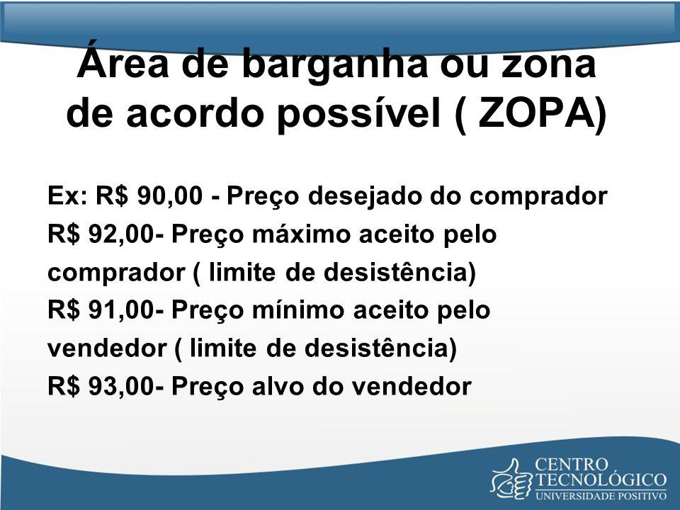 Área de barganha ou zona de acordo possível ( ZOPA) Ex: R$ 90,00 - Preço desejado do comprador R$ 92,00- Preço máximo aceito pelo comprador ( limite d