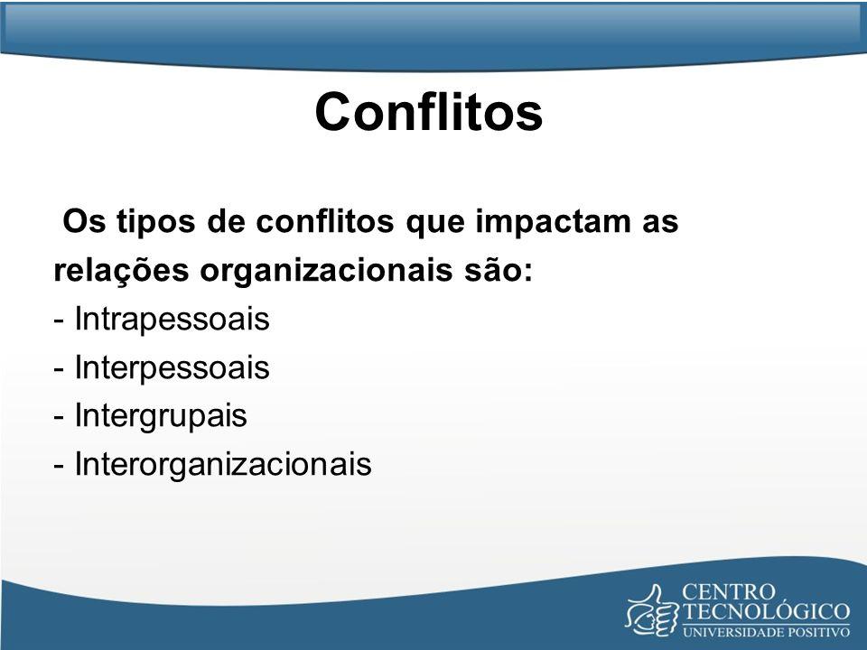 Conflitos Os tipos de conflitos que impactam as relações organizacionais são: - Intrapessoais - Interpessoais - Intergrupais - Interorganizacionais