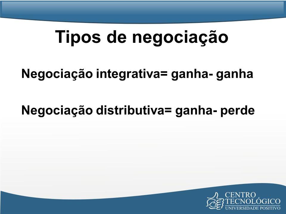 Tipos de negociação Negociação integrativa= ganha- ganha Negociação distributiva= ganha- perde