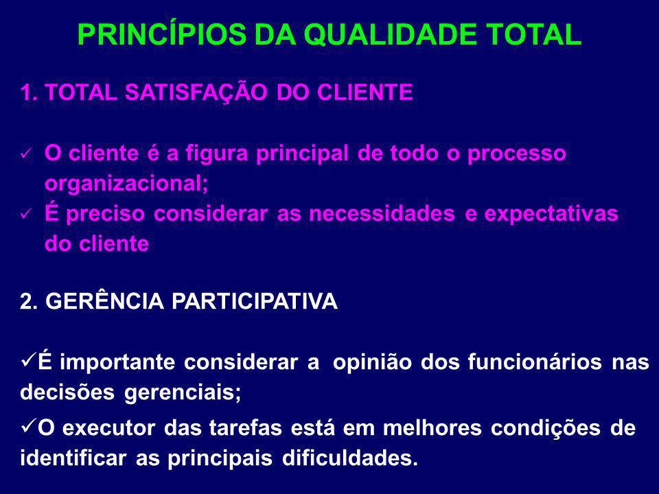 1.TOTAL SATISFAÇÃO DO CLIENTE O cliente é a figura principal de todo o processo organizacional; É preciso considerar as necessidades e expectativas do