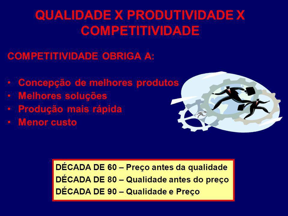 QUALIDADE X PRODUTIVIDADE X COMPETITIVIDADE COMPETITIVIDADE OBRIGA A: Concepção de melhores produtos Melhores soluções Produção mais rápida Menor cust