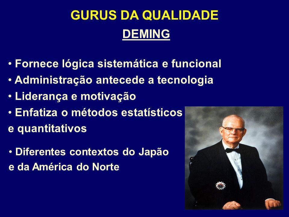 GURUS DA QUALIDADE DEMING Fornece lógica sistemática e funcional Administração antecede a tecnologia Liderança e motivação Enfatiza o métodos estatíst