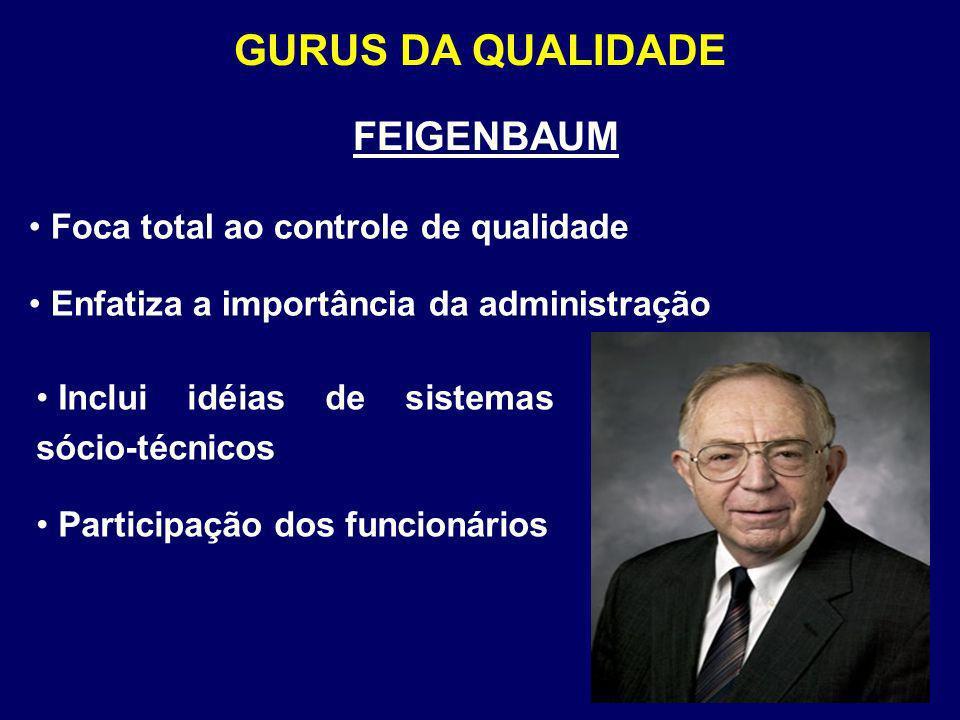 FEIGENBAUM Foca total ao controle de qualidade Enfatiza a importância da administração GURUS DA QUALIDADE Inclui idéias de sistemas sócio-técnicos Par