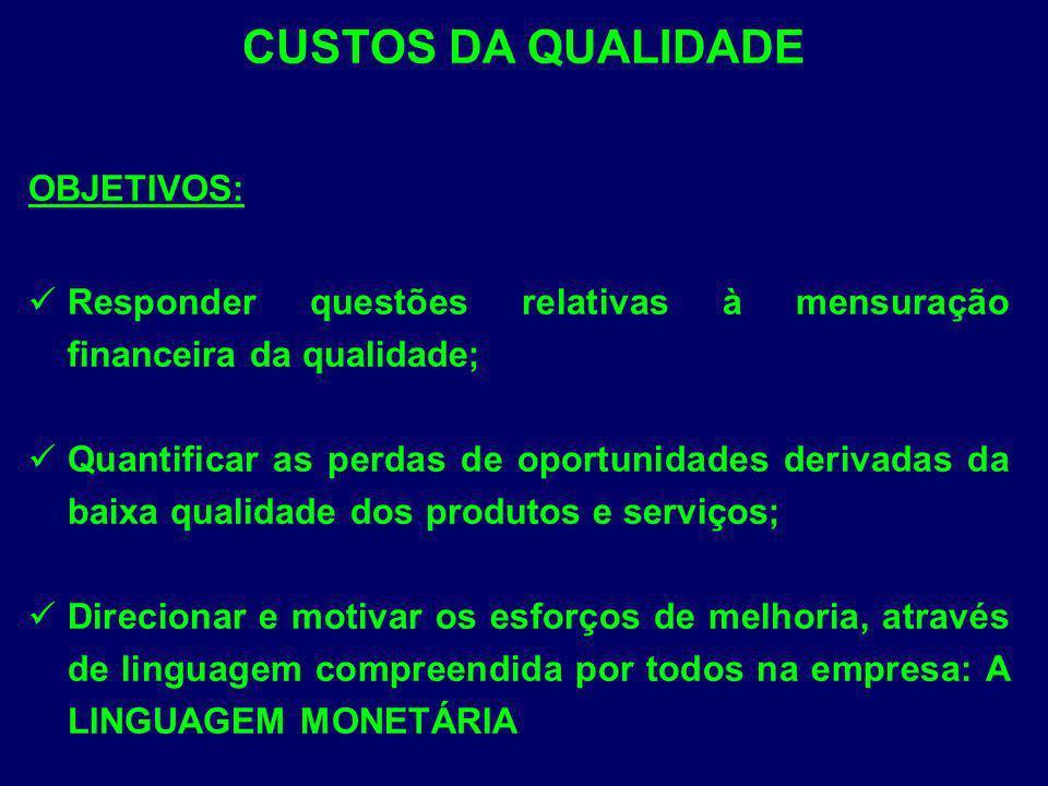 CUSTOS DA QUALIDADE OBJETIVOS: Responder questões relativas à mensuração financeira da qualidade; Quantificar as perdas de oportunidades derivadas da