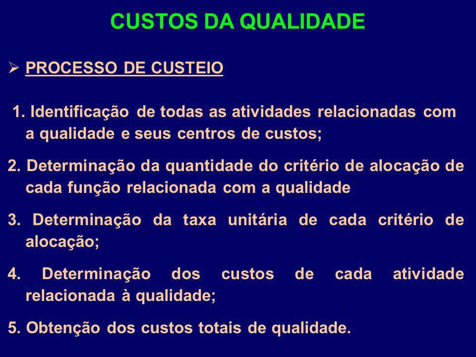 PROCESSO DE CUSTEIO 1. Identificação de todas as atividades relacionadas com a qualidade e seus centros de custos; 2. Determinação da quantidade do cr