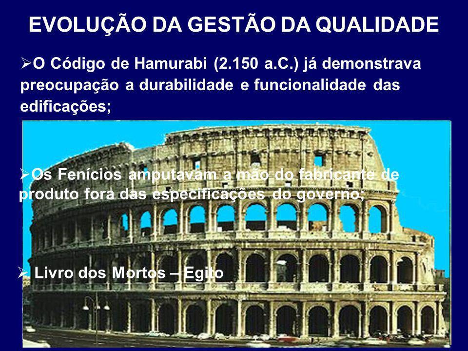 O Código de Hamurabi (2.150 a.C.) já demonstrava preocupação a durabilidade e funcionalidade das edificações; EVOLUÇÃO DA GESTÃO DA QUALIDADE Os Feníc