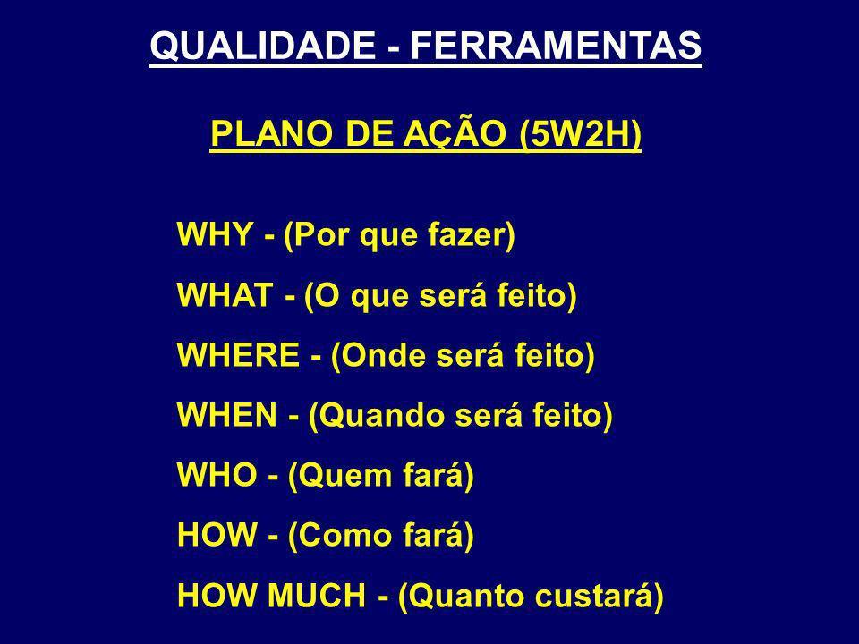 WHY - (Por que fazer) WHAT - (O que será feito) WHERE - (Onde será feito) WHEN - (Quando será feito) WHO - (Quem fará) HOW - (Como fará) HOW MUCH - (Q