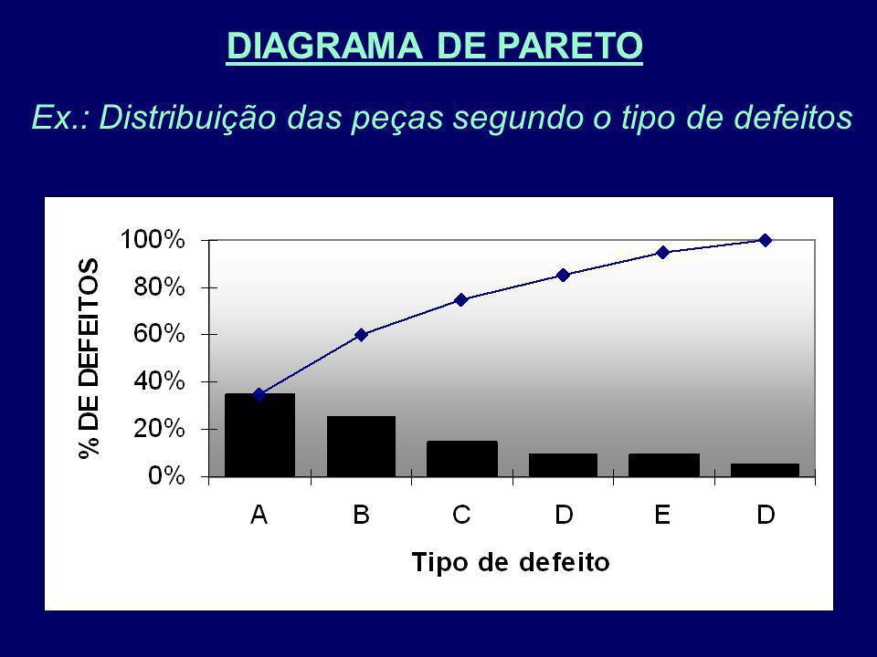 Ex.: Distribuição das peças segundo o tipo de defeitos DIAGRAMA DE PARETO