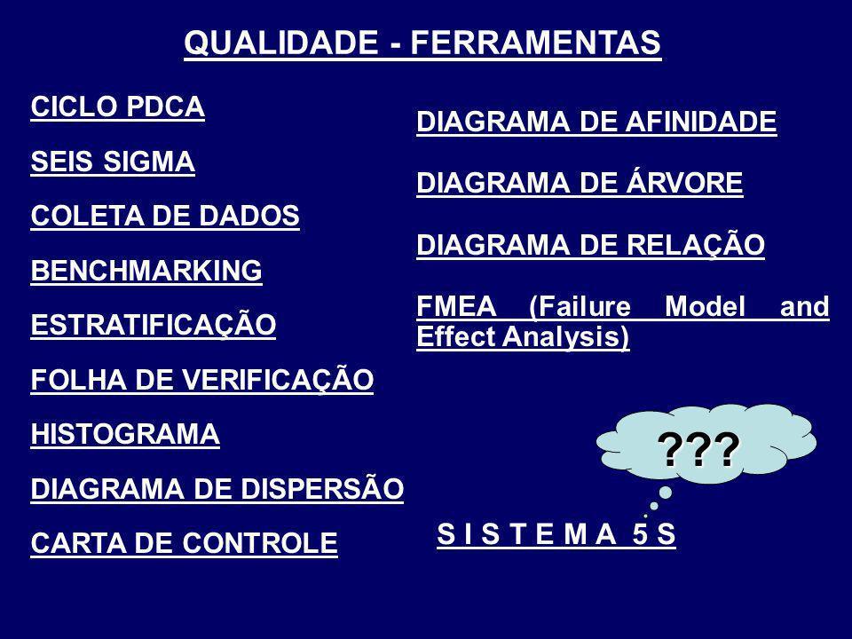 QUALIDADE - FERRAMENTAS CICLO PDCA SEIS SIGMA COLETA DE DADOS BENCHMARKING ESTRATIFICAÇÃO FOLHA DE VERIFICAÇÃO HISTOGRAMA DIAGRAMA DE DISPERSÃO CARTA