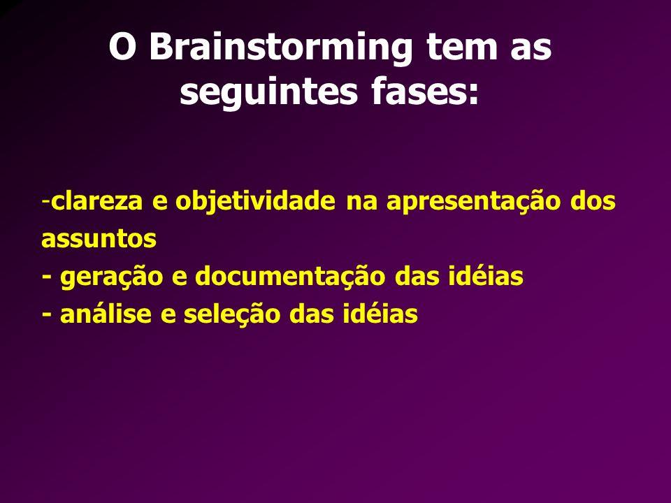 O Brainstorming tem as seguintes fases: -clareza e objetividade na apresentação dos assuntos - geração e documentação das idéias - análise e seleção d