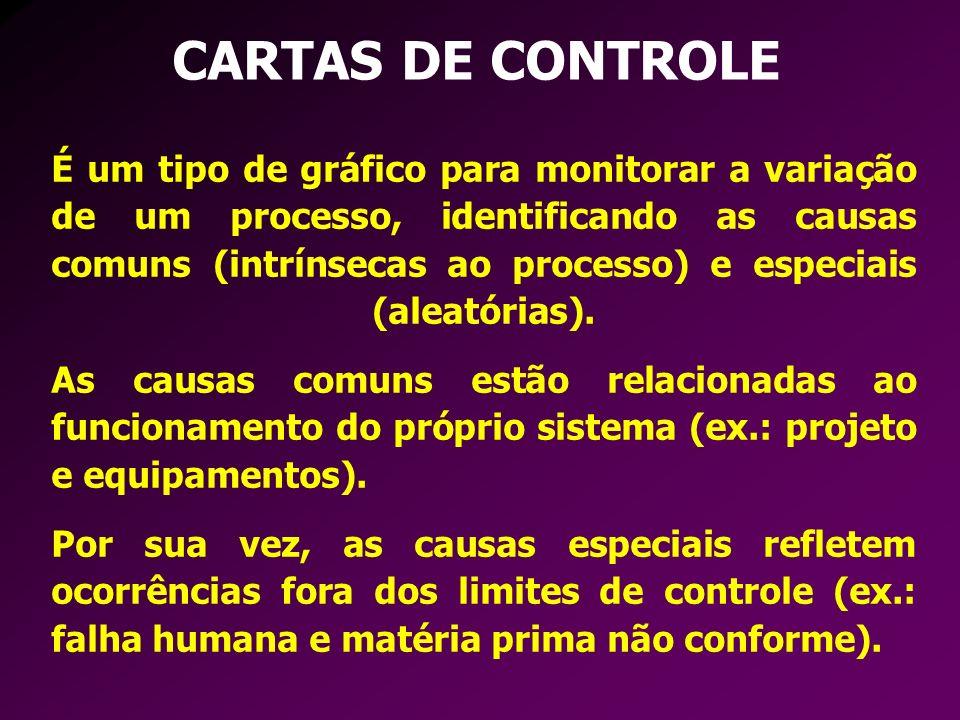 CARTAS DE CONTROLE É um tipo de gráfico para monitorar a variação de um processo, identificando as causas comuns (intrínsecas ao processo) e especiais