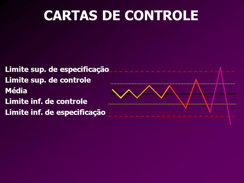 Limite sup. de especificação Limite sup. de controle Média Limite inf. de controle Limite inf. de especificação CARTAS DE CONTROLE