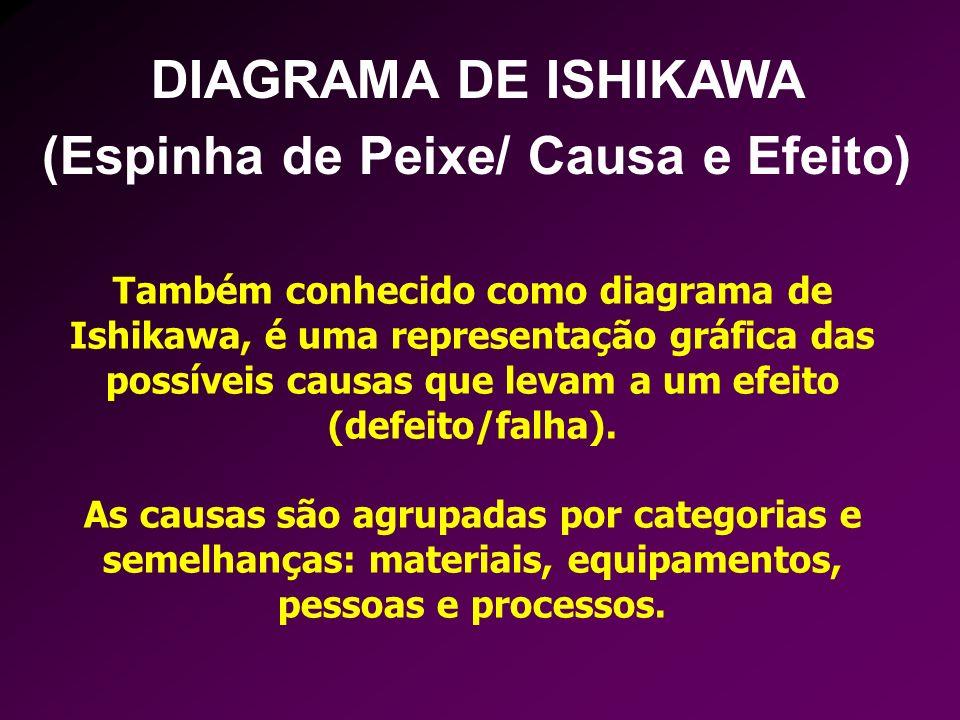 Também conhecido como diagrama de Ishikawa, é uma representação gráfica das possíveis causas que levam a um efeito (defeito/falha). As causas são agru