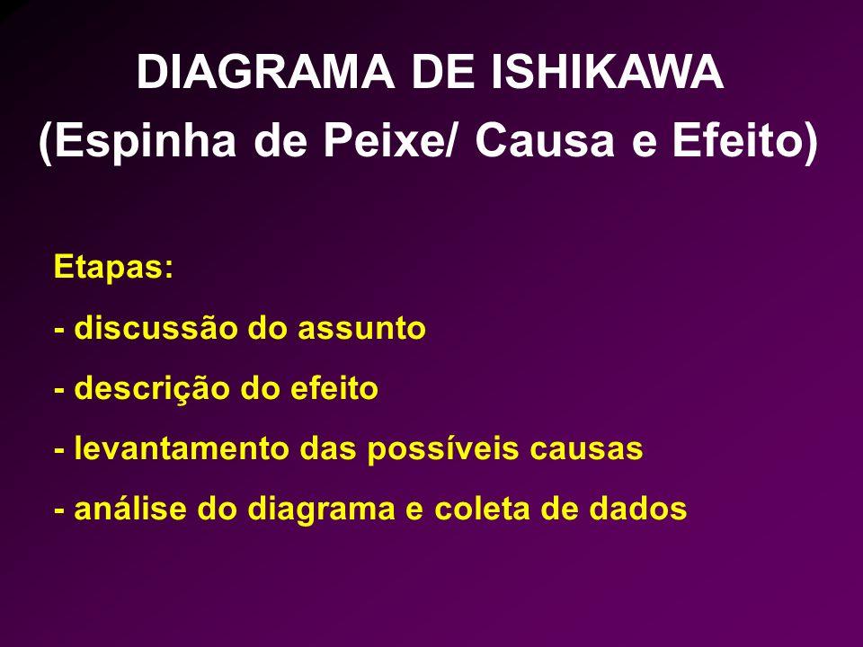 Etapas: - discussão do assunto - descrição do efeito - levantamento das possíveis causas - análise do diagrama e coleta de dados DIAGRAMA DE ISHIKAWA