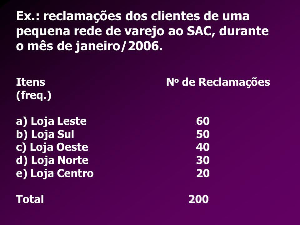 ItensN o de Reclamações (freq.) a) Loja Leste 60 b) Loja Sul50 c) Loja Oeste40 d) Loja Norte30 e) Loja Centro20 Total 200 Ex.: reclamações dos cliente