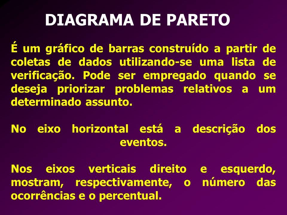 DIAGRAMA DE PARETO É um gráfico de barras construído a partir de coletas de dados utilizando-se uma lista de verificação. Pode ser empregado quando se