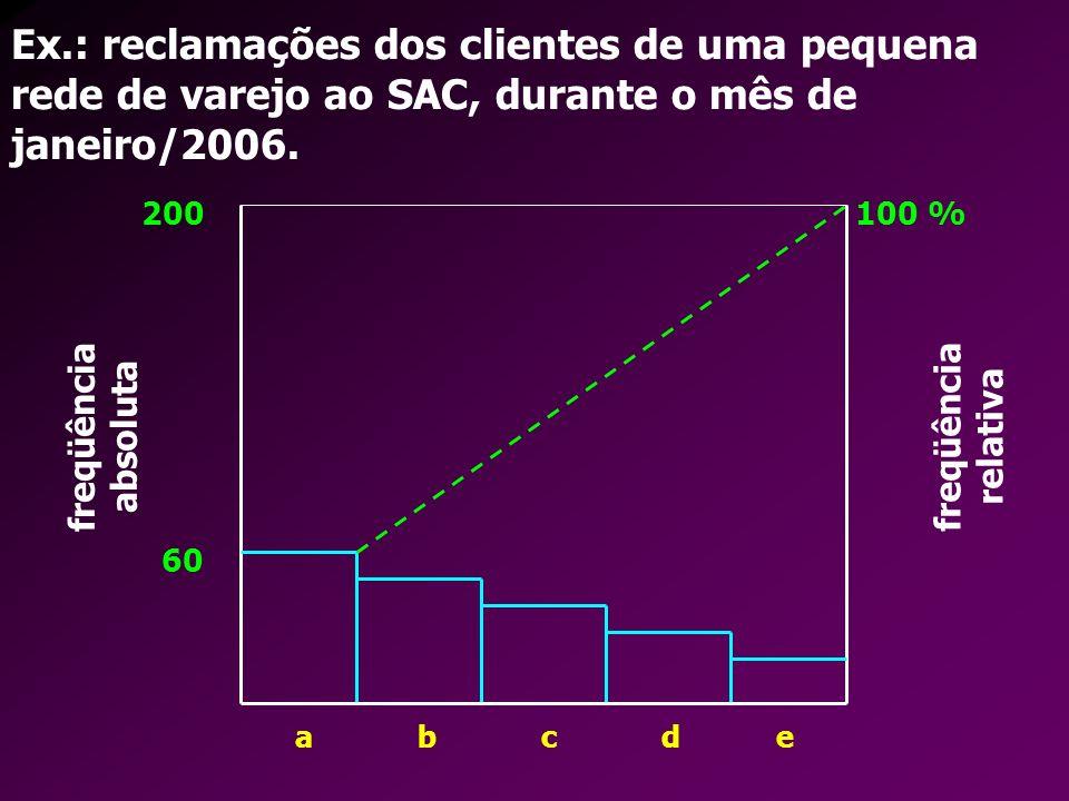 Ex.: reclamações dos clientes de uma pequena rede de varejo ao SAC, durante o mês de janeiro/2006. a b c d e freqüência absoluta freqüência relativa 1