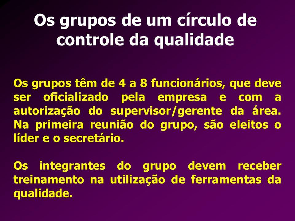 Os grupos de um círculo de controle da qualidade Os grupos têm de 4 a 8 funcionários, que deve ser oficializado pela empresa e com a autorização do su