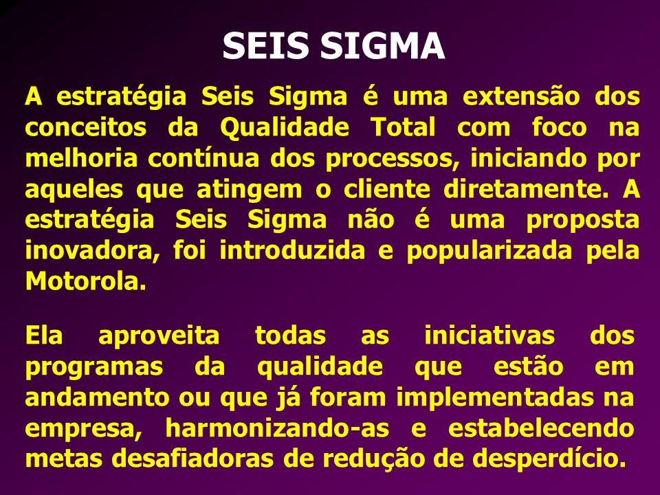 SEIS SIGMA A estratégia Seis Sigma é uma extensão dos conceitos da Qualidade Total com foco na melhoria contínua dos processos, iniciando por aqueles