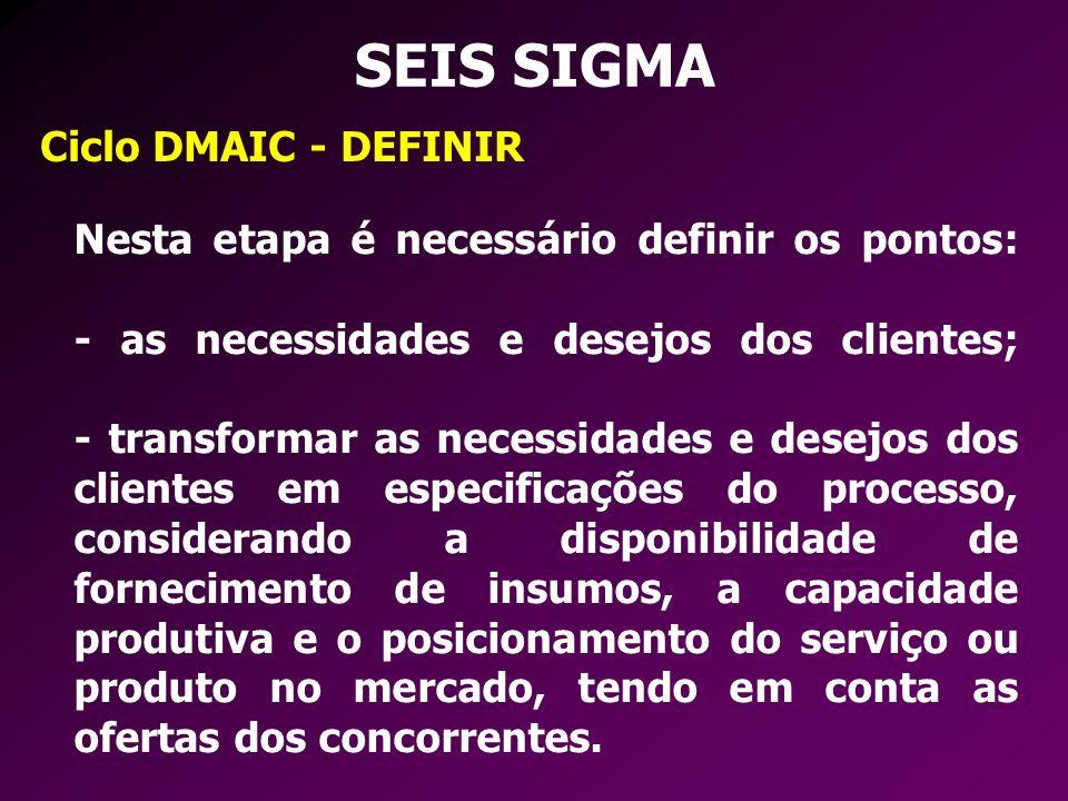 SEIS SIGMA Ciclo DMAIC - DEFINIR Nesta etapa é necessário definir os pontos: - as necessidades e desejos dos clientes; - transformar as necessidades e