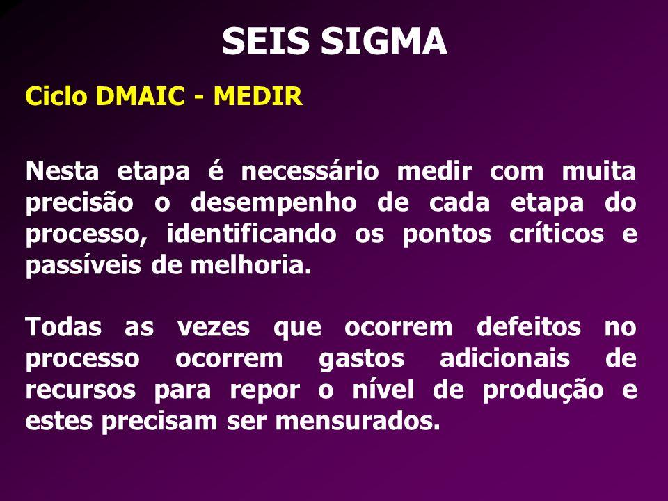 SEIS SIGMA Ciclo DMAIC - MEDIR Nesta etapa é necessário medir com muita precisão o desempenho de cada etapa do processo, identificando os pontos críti