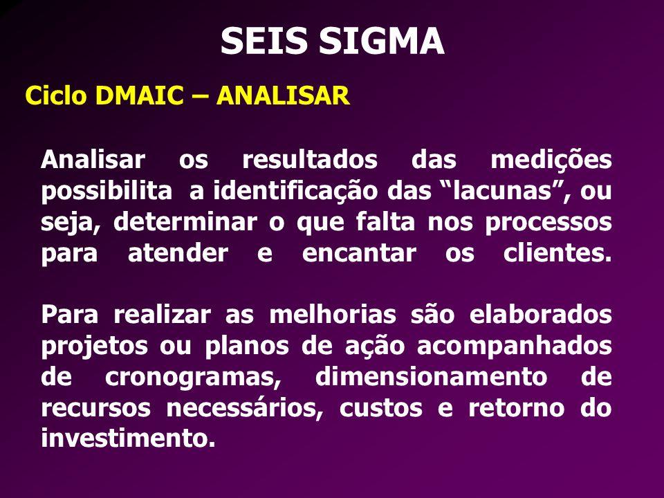 SEIS SIGMA Ciclo DMAIC – ANALISAR Analisar os resultados das medições possibilita a identificação das lacunas, ou seja, determinar o que falta nos pro